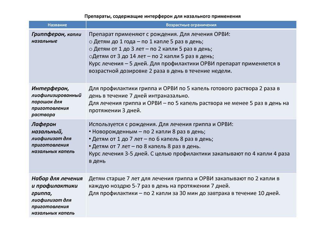 Препараты на основе интерферона для лечения ОРВИ и гриппа