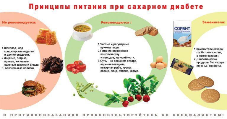Принципы питания при диабете