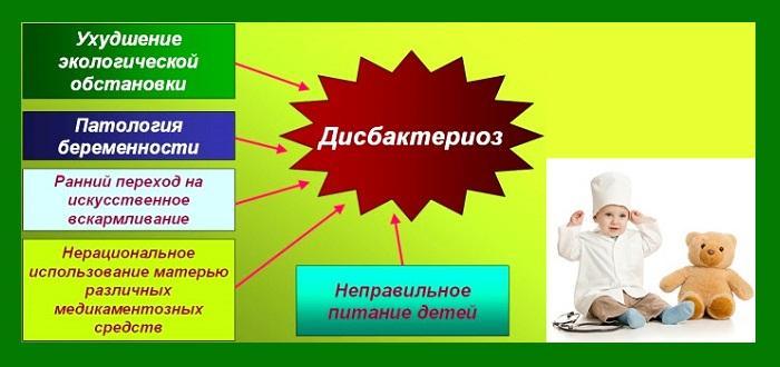 Причины дисбактериоза у детей