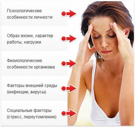 Причины заболевания ВСД