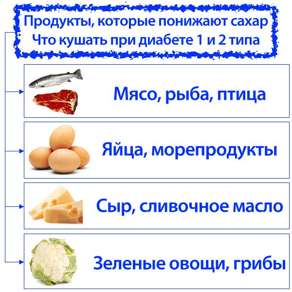 Продукты который понижают сахар