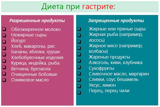 Разрешенные и запрещенные продукты при гастрите
