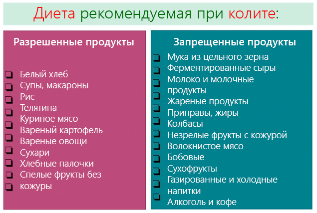 Разрешенные и запрещенные продукты при колите