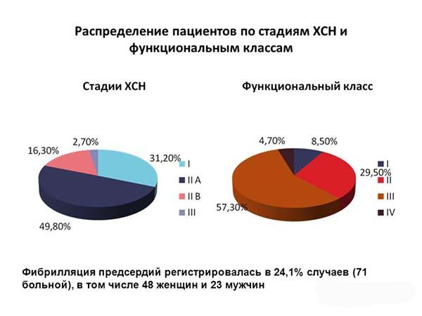 Распределение пациентов по стадиям ХСН и ФК