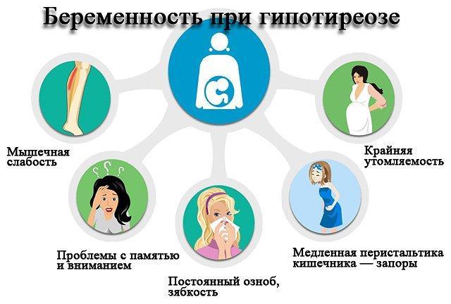 Симптомы гипотиреоза при беременности