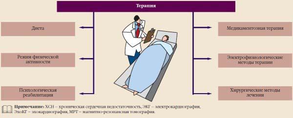Терапия при ХСН