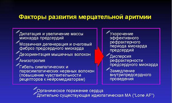 Факторы развития МА