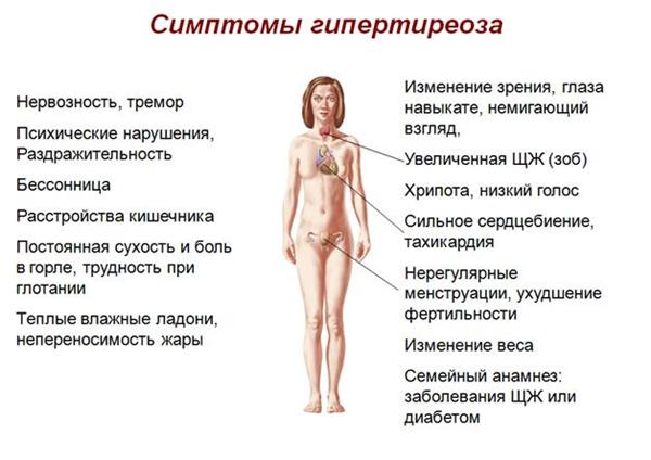 Что происходит с организмом при гипотиреозе