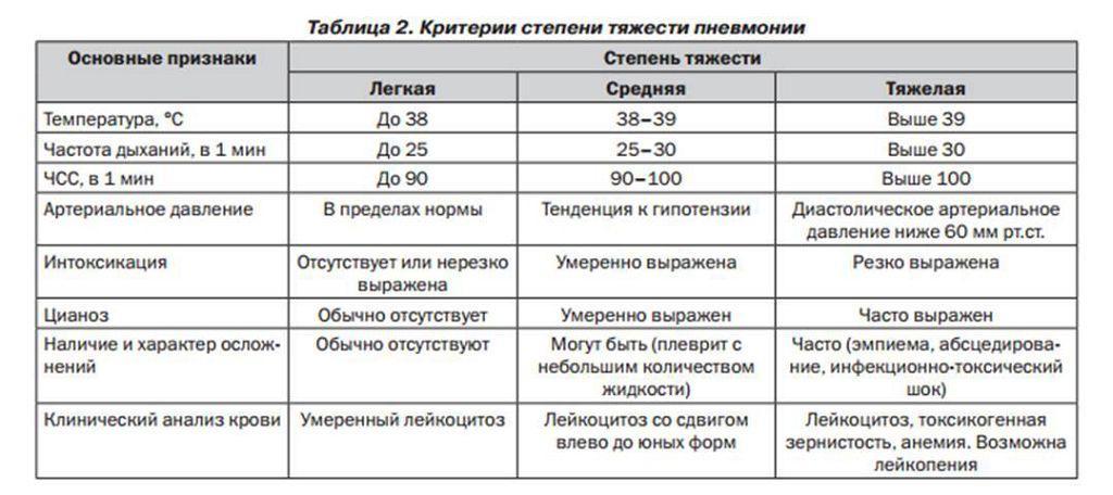 Критерии степени тяжести пневмонии