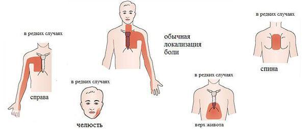 Давит в грудине, тяжело дышать - причины и первая помощь