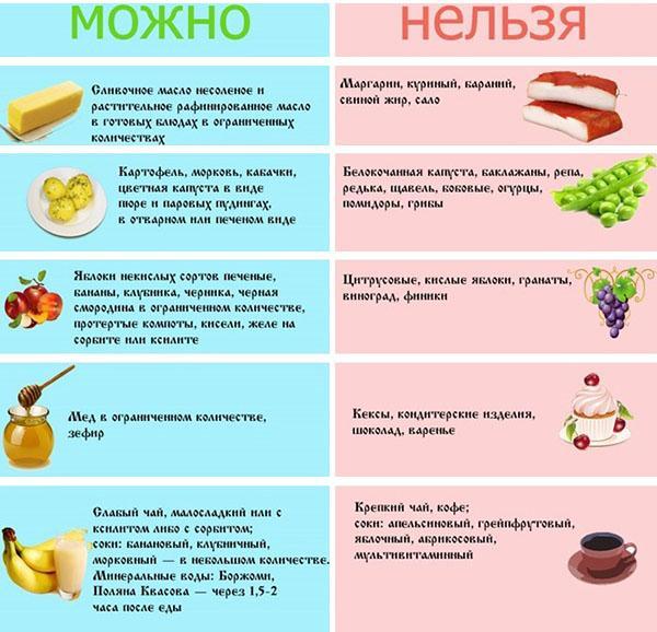 Полезные и вредные продукты при язве желудка