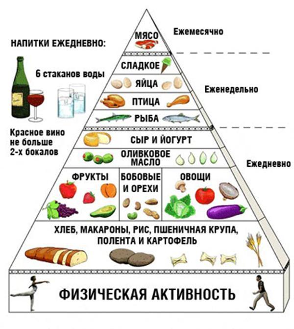 Правила питания при гастрите