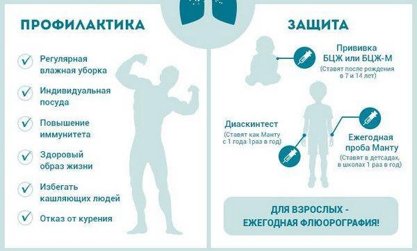 Профилактика и защита туберкулеза