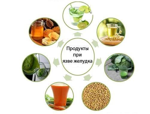 Рекомендованные продукты при язве желудка