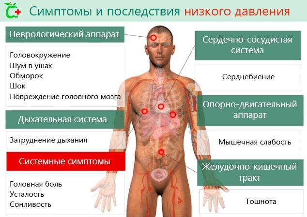 Симптомы и последствия низкого давления