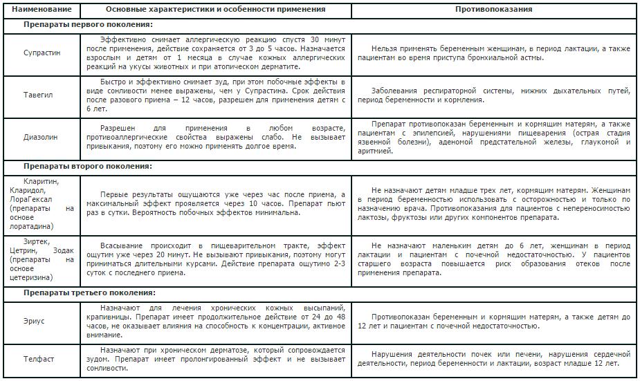 Сравнительная характеристика антигистаминных препаратов