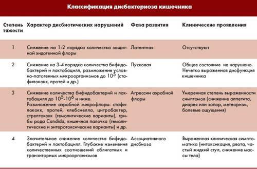Классификация дисбактериоза кишечника