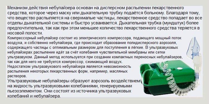 Механизм действия небулайзера