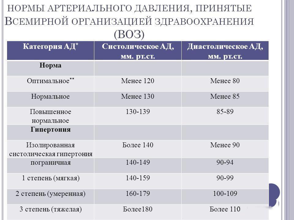Нормы артериального давления, принятые ВОЗ
