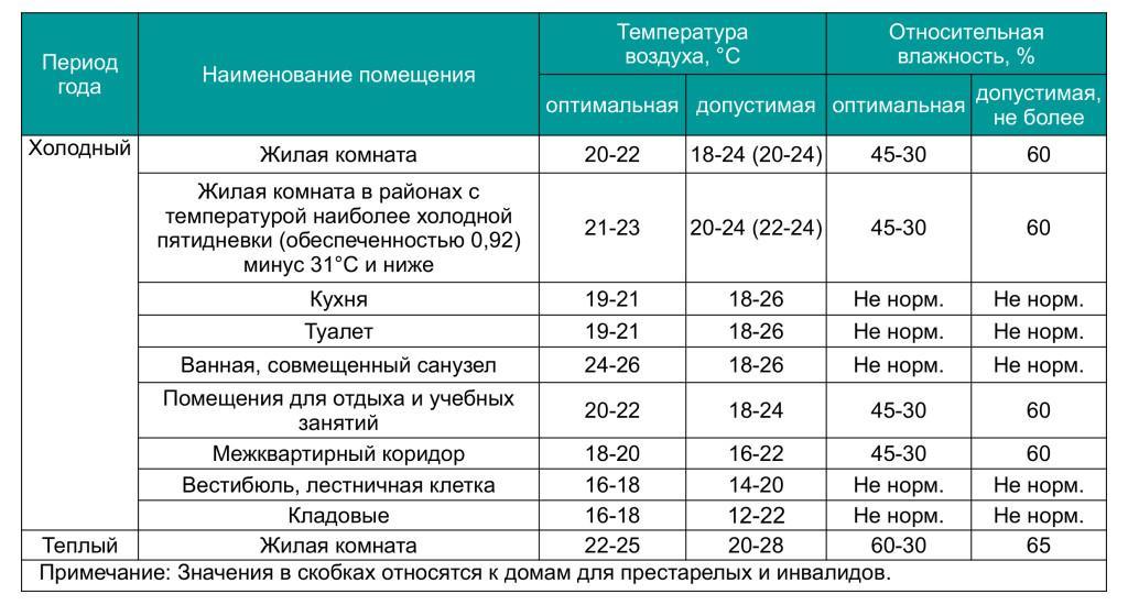 Нормы температуры для нежилых комнат и помещений общего пользования