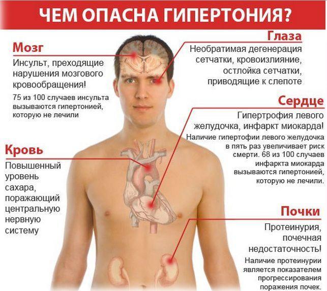 Опасные последствия гипертонии