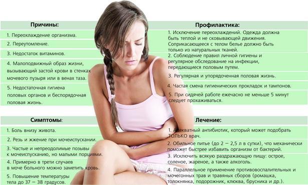 Причины, симптомы, профилактика и лечение цистита