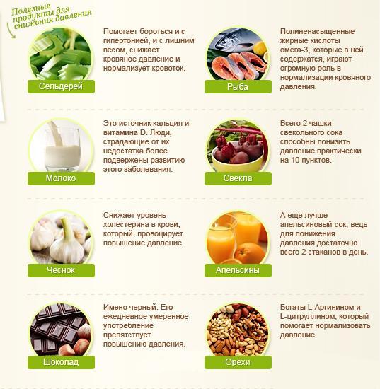 Продукты которые способствуют снижению давления