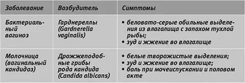 Симптомы вагиноза и кандидоза