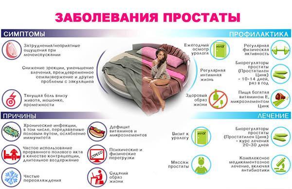 Симптомы и причины заболевания простаты