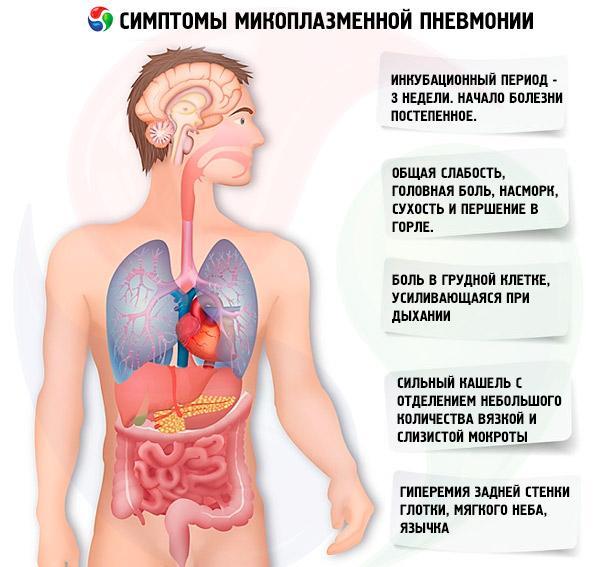 Симптомы микоплазменной пневмонии