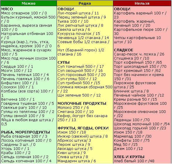 Список блюд при холецистите