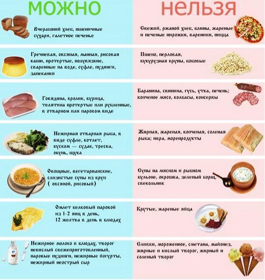 Холецистит что можно кушать а что нельзя