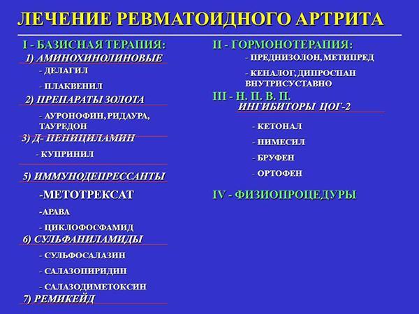 Группы препаратов для лечения ревматоидного артрита