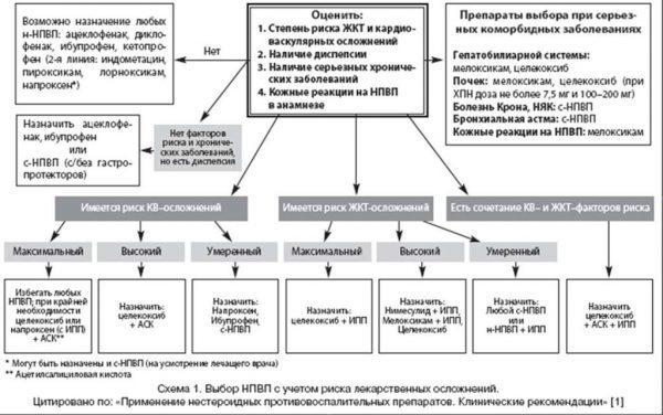 Как правильно выбрать нестероидные противовоспалительные препараты