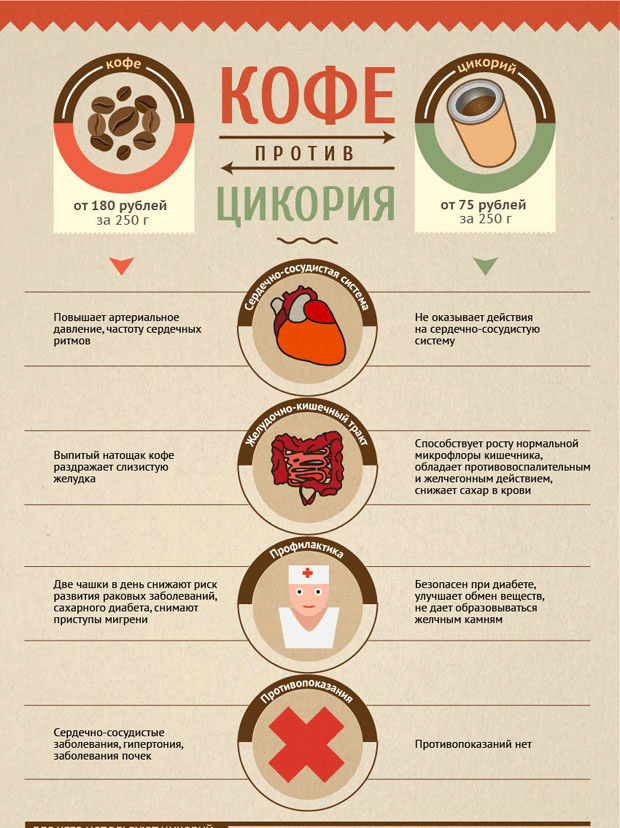 Кофе против цикория