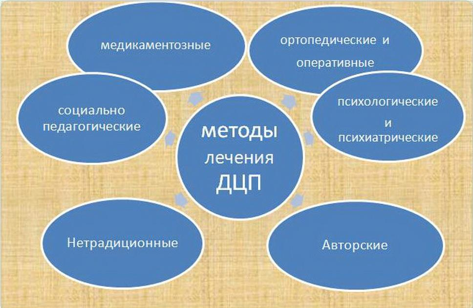Методы лечения ДЦП