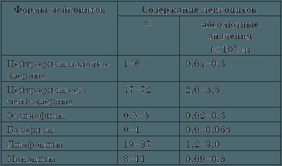 Норма лейкоцитарной формулы