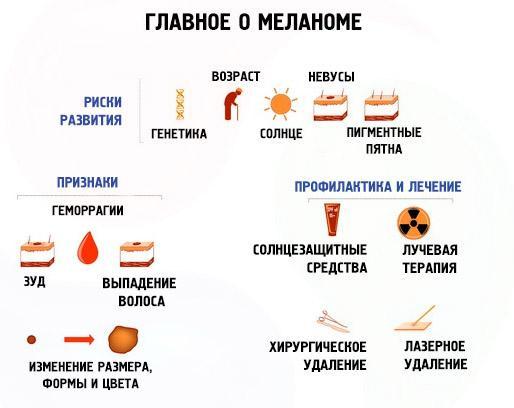 Полезная информация о меланоме