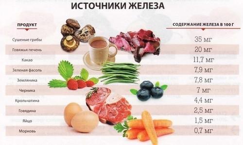 Продукты, содержащие железо
