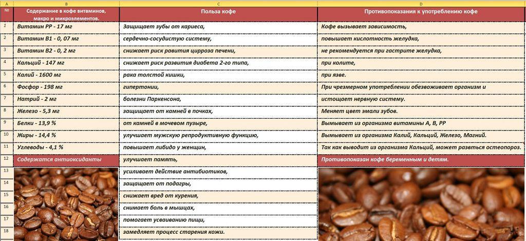Противопоказание к употреблению кофе