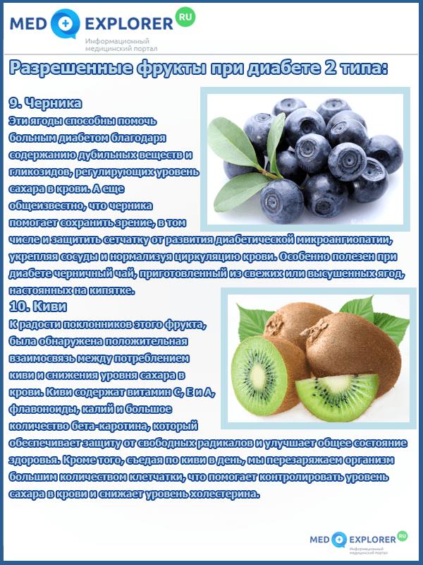 Разрешенные фрукты при диабете 2 типа. Часть 4