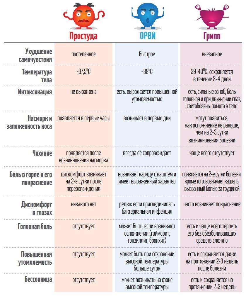 Симптомы простуды, ОРВИ и гриппа