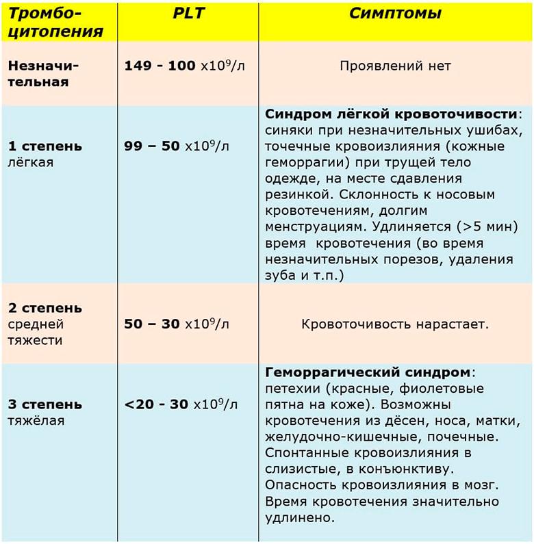 Степени и симптомы тромбоцитопении