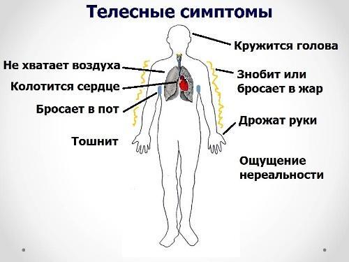 Телесные симптомы при ВСД