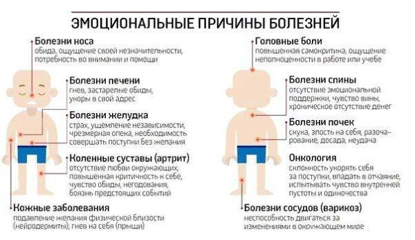 Эмоциональный причины болезней