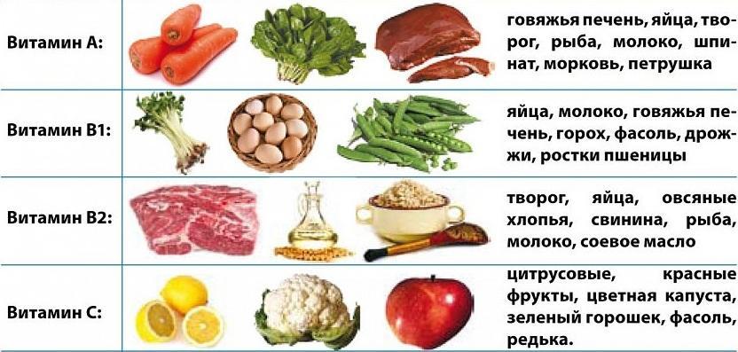 Продукты содержащие витамины A, C, B