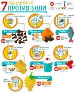 7 продуктов против болей