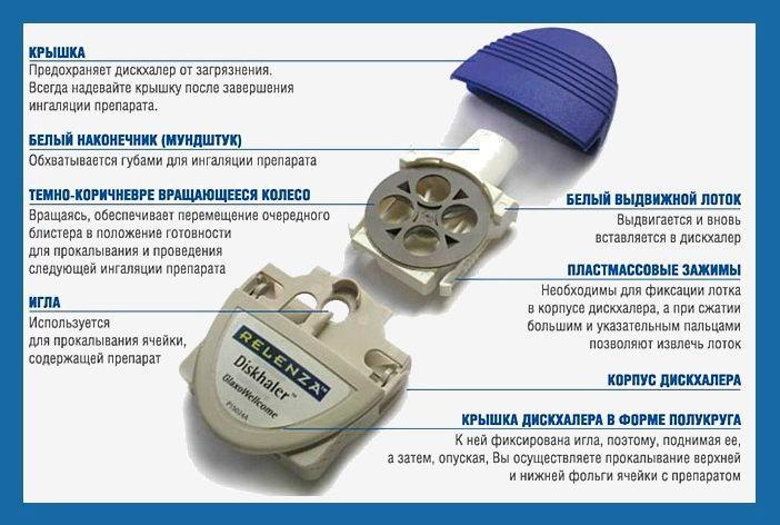 Дискхайлер – дисковый ингалятор
