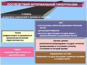 Влияние на органы артериальной гипертензии