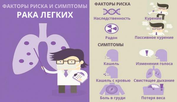 Основные симптомы и факторы риска рака легких